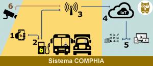 Diagrama funcional do Sistema COMPHIA